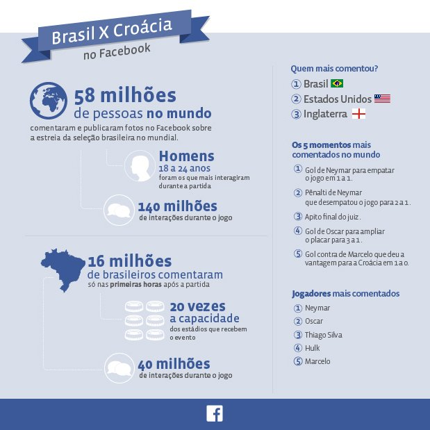 mercado-ecommerce-interacoes-facebook-copa-05