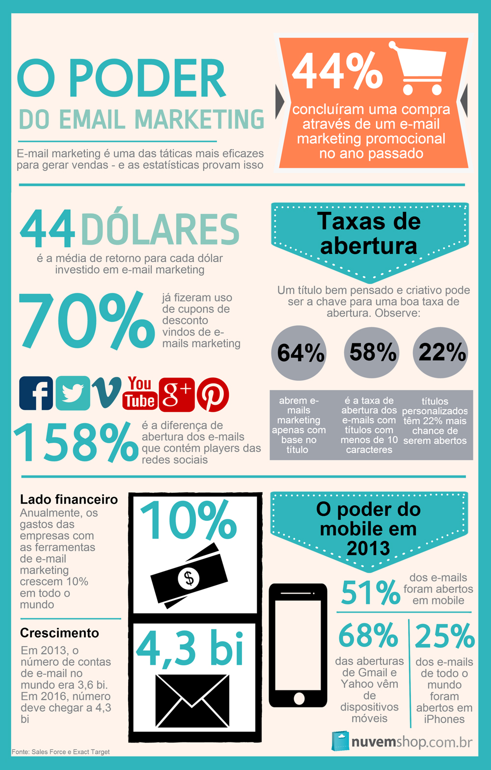 mercado-ecommerce-poder-email-marketing