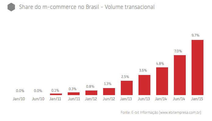 mobile-commerce-brasil-2014